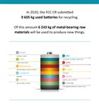 FCC CR submitted almost 10 tons of used batteries for recycling