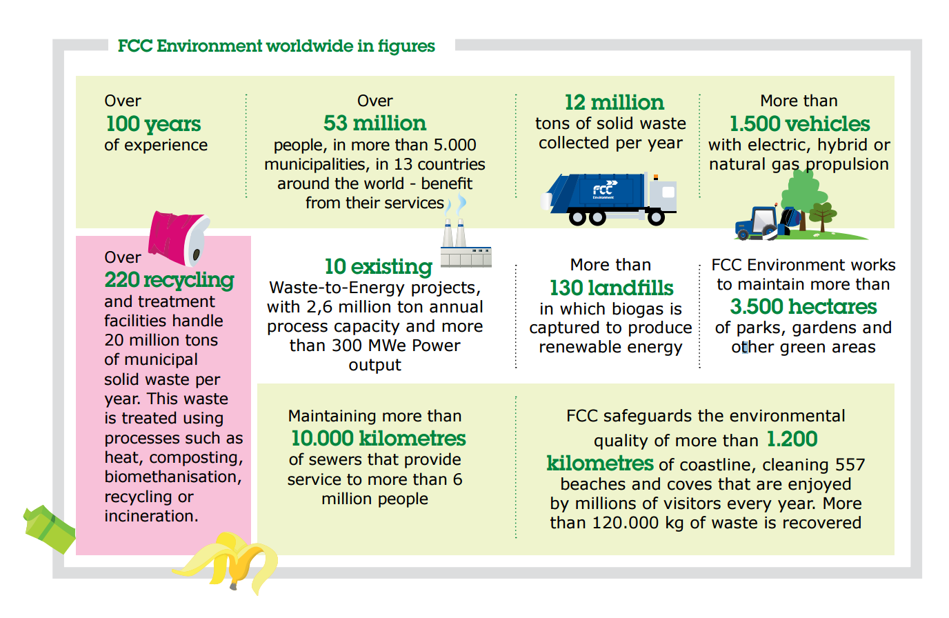 Recycling more than 120 hours per year