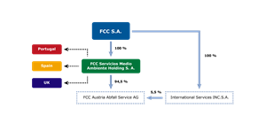 Legal structure of the FCC Group