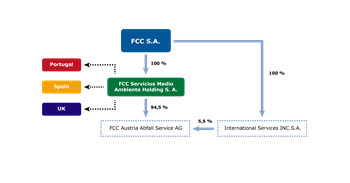 fcc_organisational_structure_new_cut