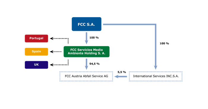 FCC Austria Abfall Service AG ownership structure