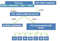FCC Environment CEE - legal structure