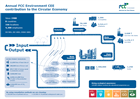 FCC Environment CEE contribution to Circular Economy