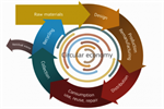 From Linear to Circular Economy – closing the loop