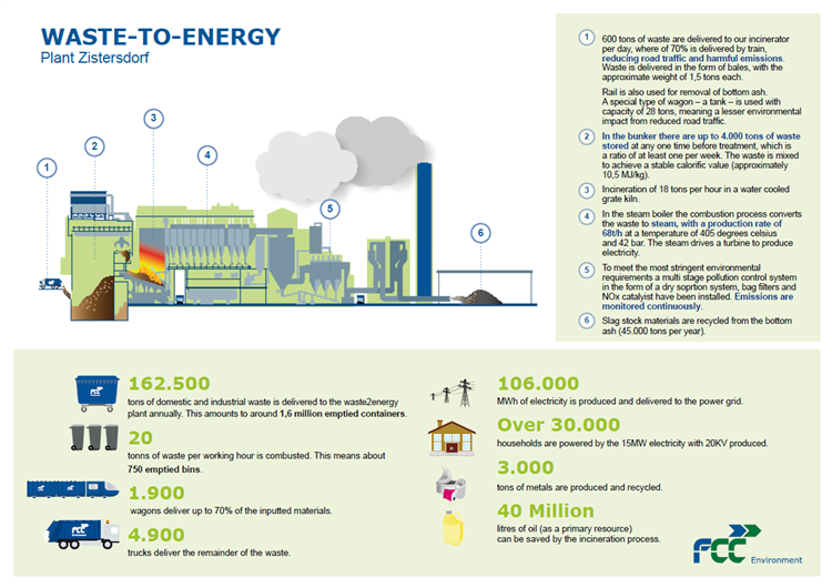 Incinneration Infographics FCC Environment CEE