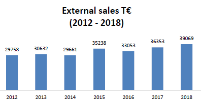 fcc external sales 2018