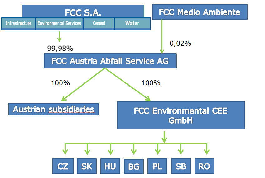 legal structure fcc cee